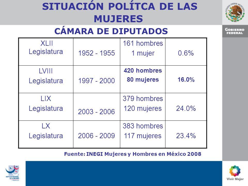 SITUACIÓN POLÍTCA DE LAS MUJERES XLII Legislatura 1952 - 1955 161 hombres 1 mujer0.6% LVIII Legislatura1997 - 2000 420 hombres 80 mujeres16.0% LIX Legislatura 2003 - 2006 379 hombres 120 mujeres24.0% LX Legislatura2006 - 2009 383 hombres 117 mujeres23.4% CÁMARA DE DIPUTADOS Fuente: INEGI Mujeres y Hombres en México 2008