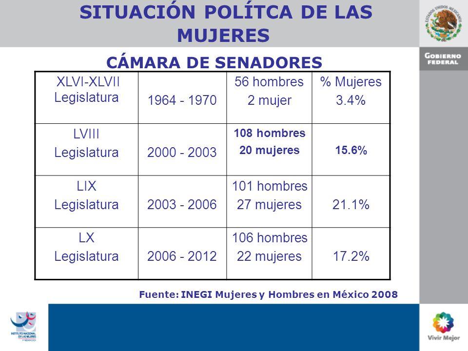 SITUACIÓN POLÍTCA DE LAS MUJERES XLVI-XLVII Legislatura 1964 - 1970 56 hombres 2 mujer % Mujeres 3.4% LVIII Legislatura2000 - 2003 108 hombres 20 mujeres15.6% LIX Legislatura2003 - 2006 101 hombres 27 mujeres21.1% LX Legislatura2006 - 2012 106 hombres 22 mujeres17.2% CÁMARA DE SENADORES Fuente: INEGI Mujeres y Hombres en México 2008