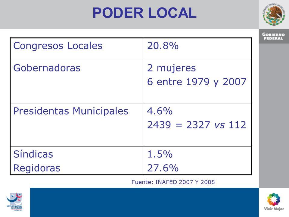 PODER LOCAL Congresos Locales20.8% Gobernadoras2 mujeres 6 entre 1979 y 2007 Presidentas Municipales4.6% 2439 = 2327 vs 112 Síndicas Regidoras 1.5% 27.6% Fuente: INAFED 2007 Y 2008