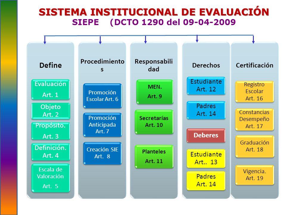 SISTEMA INSTITUCIONAL DE EVALUACIÓN SISTEMA INSTITUCIONAL DE EVALUACIÓN SIEPE (DCTO 1290 del 09-04-2009 Define Evaluación Art. 1 Objeto Art. 2 Propósi