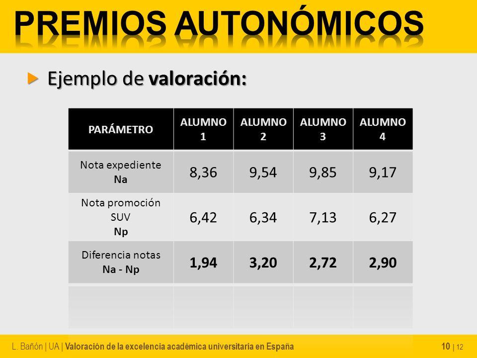 Ejemplo de valoración: Ejemplo de valoración: L. Bañón | UA | Valoración de la excelencia académica universitaria en España 10 | 12