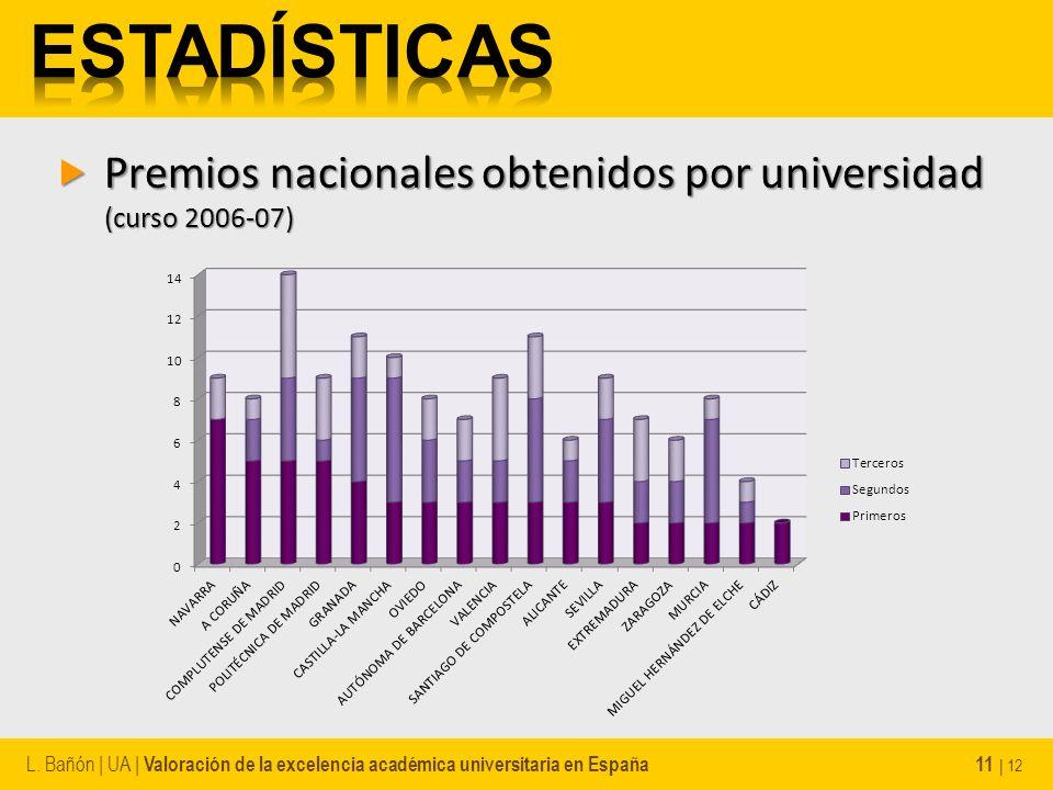 Premios nacionales obtenidos por universidad (curso 2006-07) Premios nacionales obtenidos por universidad (curso 2006-07) L. Bañón | UA | Valoración d