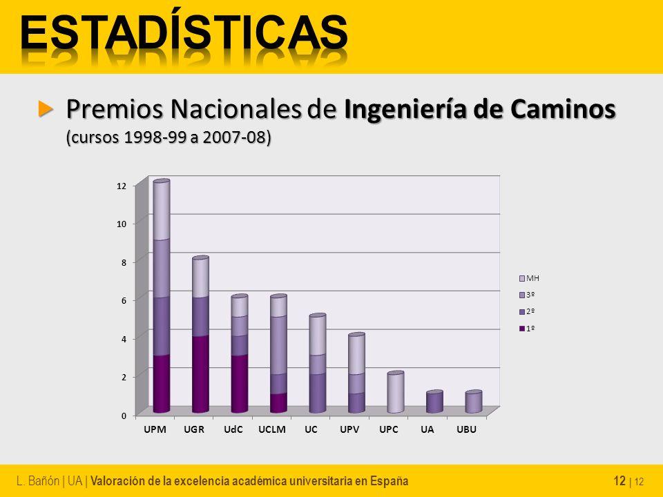 Premios Nacionales de Ingeniería de Caminos (cursos 1998-99 a 2007-08) Premios Nacionales de Ingeniería de Caminos (cursos 1998-99 a 2007-08) L.