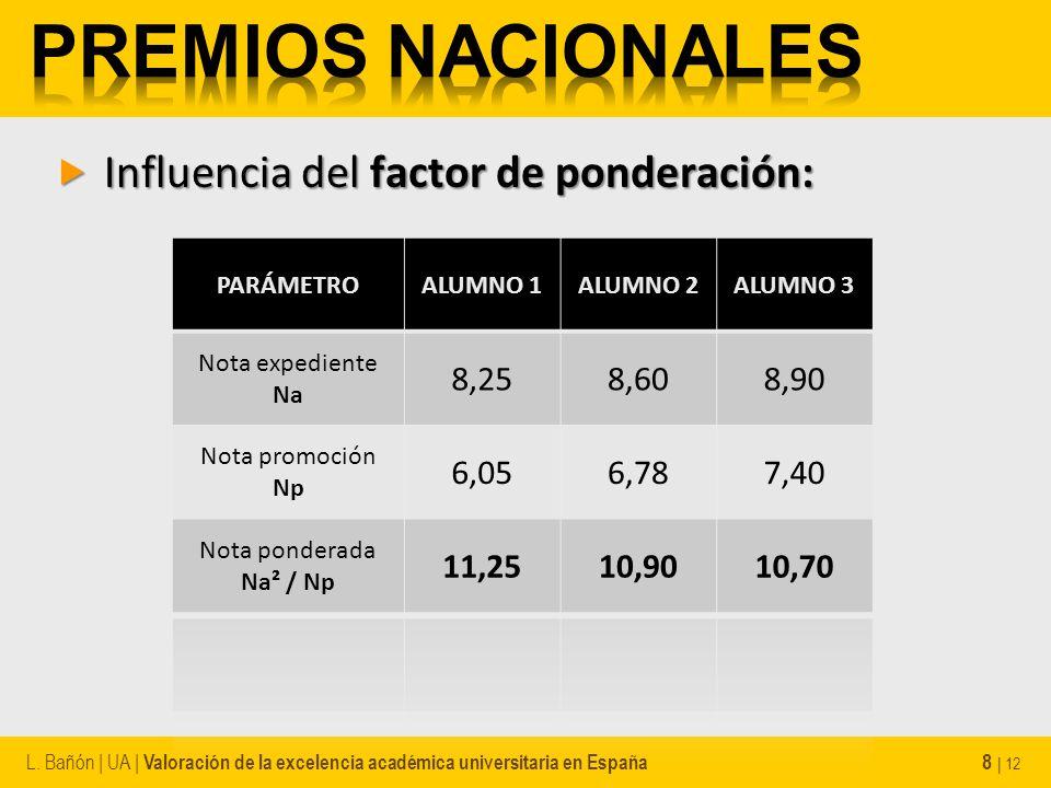 Influencia del factor de ponderación: Influencia del factor de ponderación: L. Bañón | UA | Valoración de la excelencia académica universitaria en Esp