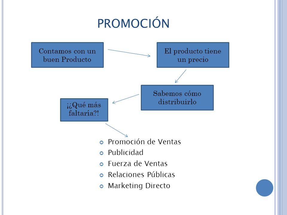 PROMOCIÓN Promoción de Ventas Publicidad Fuerza de Ventas Relaciones Públicas Marketing Directo Contamos con un buen Producto El producto tiene un precio Sabemos cómo distribuirlo ¡¿Qué más faltaría?!