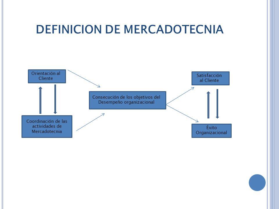 DEFINICION DE MERCADOTECNIA Coordinación de las actividades de Mercadotecnia Consecución de los objetivos del Desempeño organizacional Satisfacción al Cliente Orientación al Cliente Éxito Organizacional