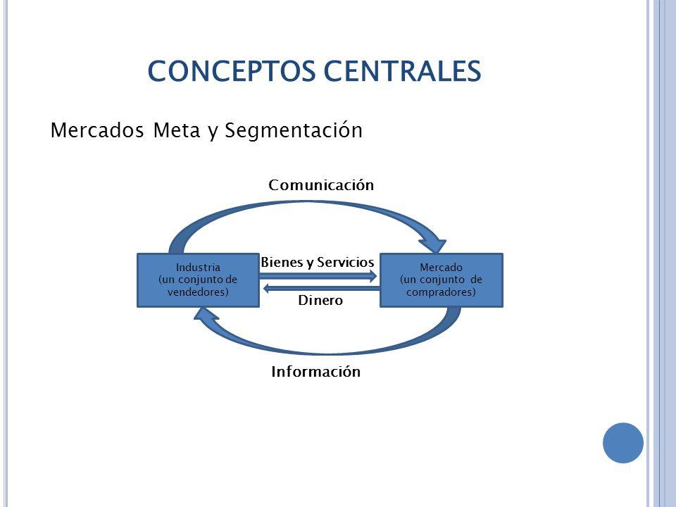 CONCEPTOS CENTRALES Mercados Meta y Segmentación Comunicación Bienes y Servicios Dinero Información Industria (un conjunto de vendedores) Mercado (un conjunto de compradores)