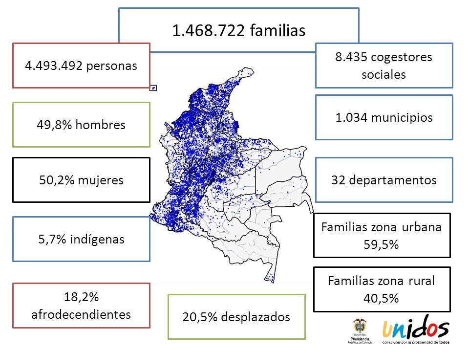 1.468.722 familias 8.435 cogestores sociales 1.034 municipios 4.493.492 personas 49,8% hombres 50,2% mujeres 5,7% indígenas 18,2% afrodecendientes Fam