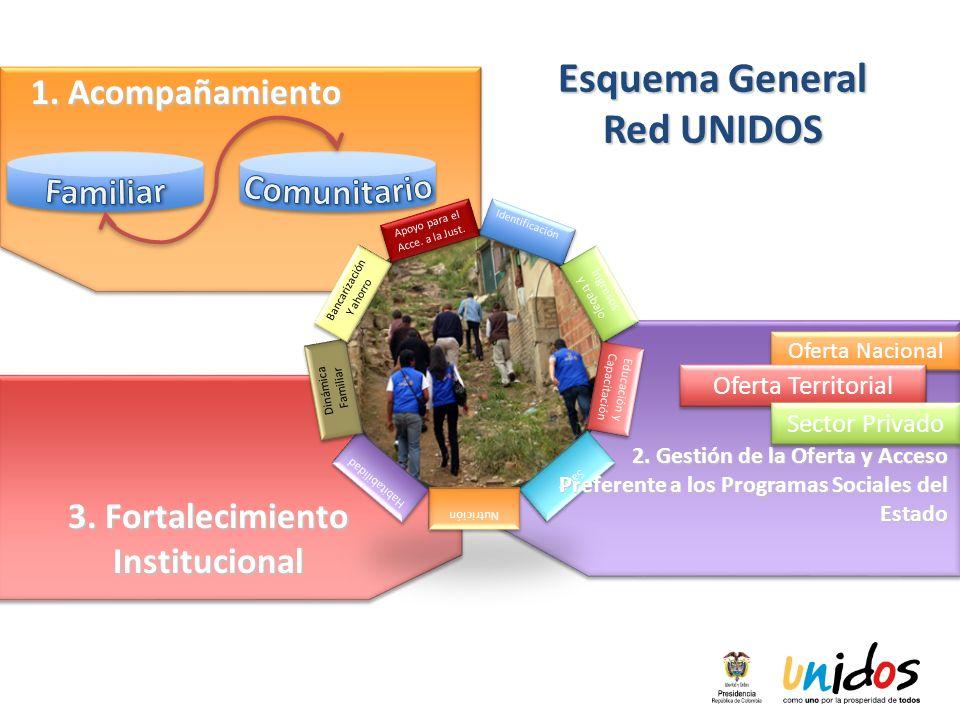 Esquema General Red UNIDOS 1. Acompañamiento Identificación Ingresos y trabajo Ingresos y trabajo Educación y Capacitación Educación y Capacitación Sa