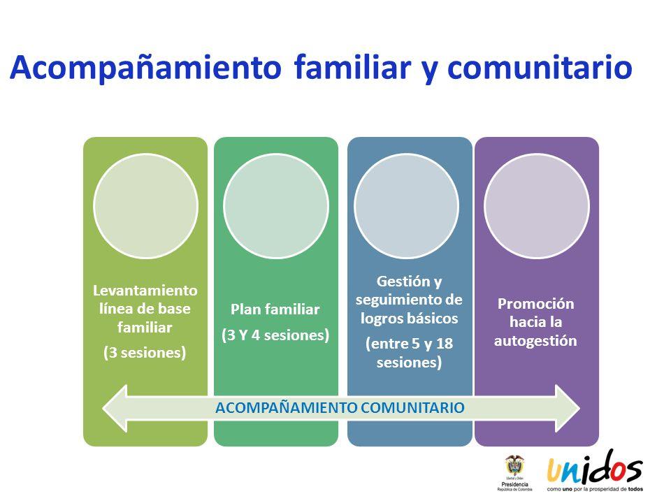 Acompañamiento familiar y comunitario Levantamiento línea de base familiar (3 sesiones) Plan familiar (3 Y 4 sesiones) Gestión y seguimiento de logros