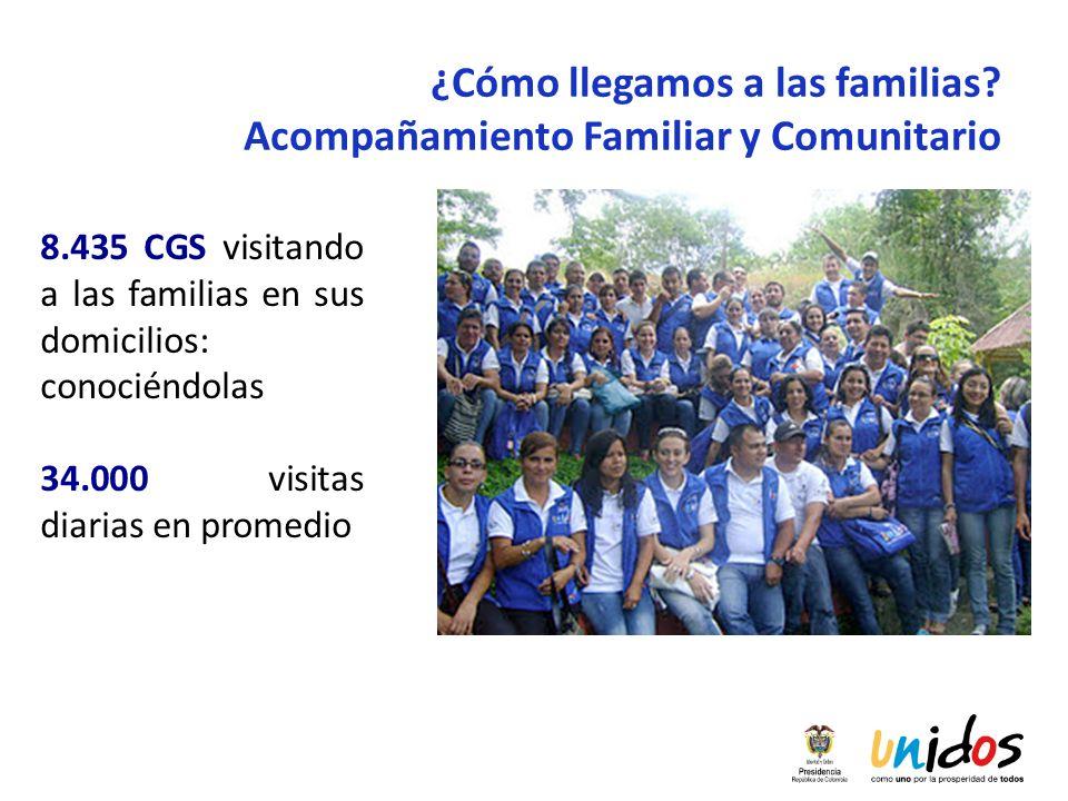 ¿Cómo llegamos a las familias? Acompañamiento Familiar y Comunitario 8.435 CGS visitando a las familias en sus domicilios: conociéndolas 34.000 visita