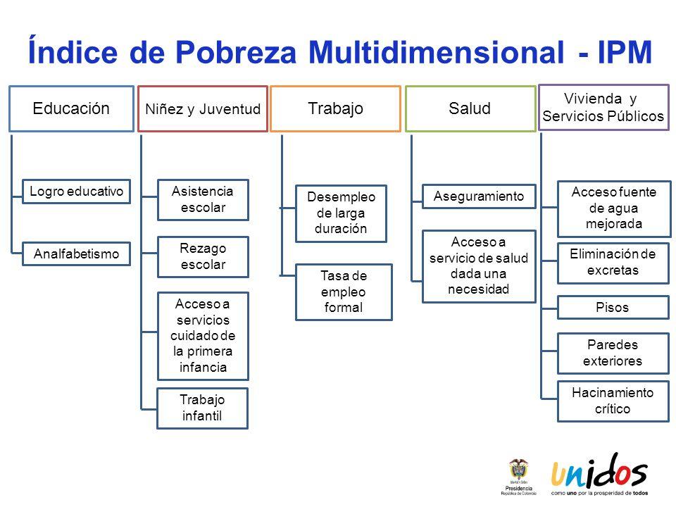 Índice de Pobreza Multidimensional - IPM Logro educativo Analfabetismo Asistencia escolar Rezago escolar Acceso a servicios cuidado de la primera infa