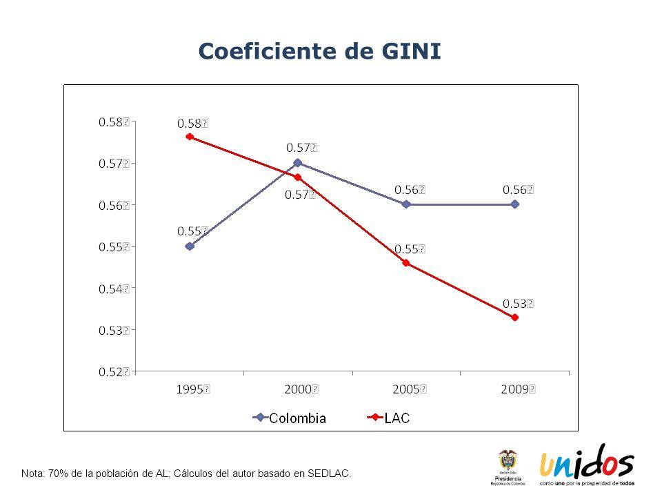Nota: 70% de la población de AL; Cálculos del autor basado en SEDLAC. Coeficiente de GINI