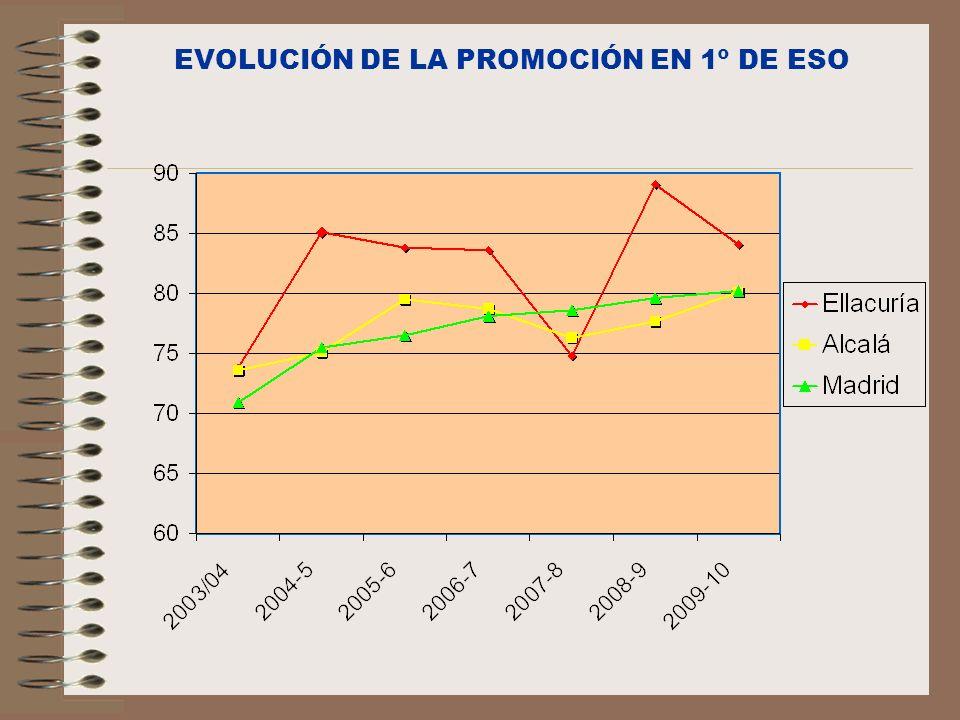 EVOLUCIÓN DE LA PROMOCIÓN EN 1º DE ESO