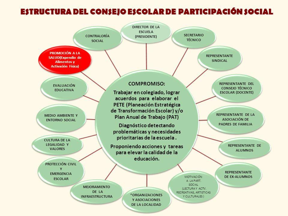 ESTRUCTURA DEL CONSEJO ESCOLAR DE PARTICIPACIÓN SOCIAL COMPROMISO: Trabajar en colegiado, lograr acuerdos para elaborar el PETE (Planeación Estratégic