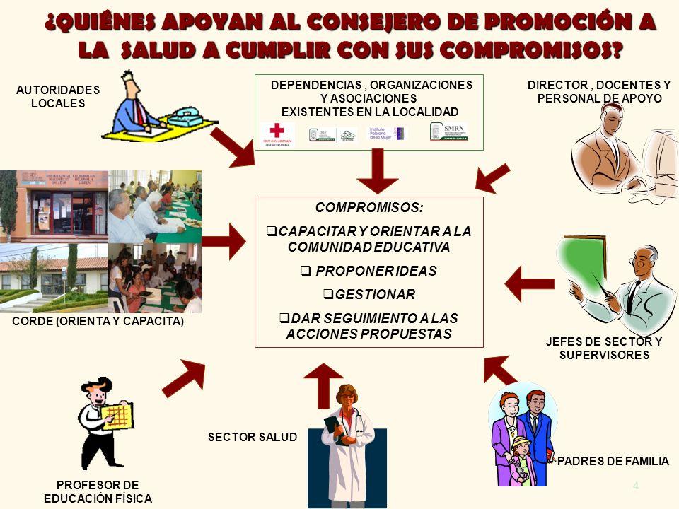 4 PADRES DE FAMILIA CORDE (ORIENTA Y CAPACITA) AUTORIDADES LOCALES PROFESOR DE EDUCACIÓN FÍSICA DIRECTOR, DOCENTES Y PERSONAL DE APOYO COMPROMISOS: CA