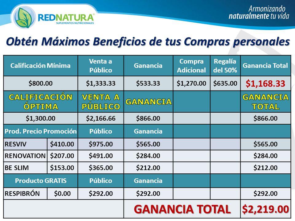 Calificación Mínima Venta a Público Ganancia Compra Adicional Regalía del 50% Ganancia Total $800.00$1,333.33$533.33$1,270.00$635.00 $1,168.33 $1,300.00$2,166.66$866.00 Prod.