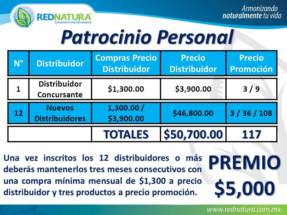 N°Distribuidor Compras Precio Distribuidor Precio Distribuidor Precio Promoción 1 Distribuidor Concursante $1,300.00$3,900.003 / 9 12 Nuevos Distribuidores 1,300.00 / $3,900.00 $46,800.003 / 36 / 108 TOTALES$50,700.00117 PREMIO $5,000 Patrocinio Personal Una vez inscritos los 12 distribuidores o más deberás mantenerlos tres meses consecutivos con una compra mínima mensual de $1,300 a precio distribuidor y tres productos a precio promoción.