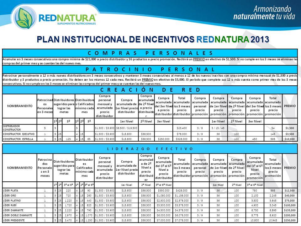 PLAN INSTITUCIONAL DE INCENTIVOS REDNATURA 2013 C O M P R A S P E R S O N A L E S Acumular en 3 meses consecutivos una compra mínima de $21,000 a prec