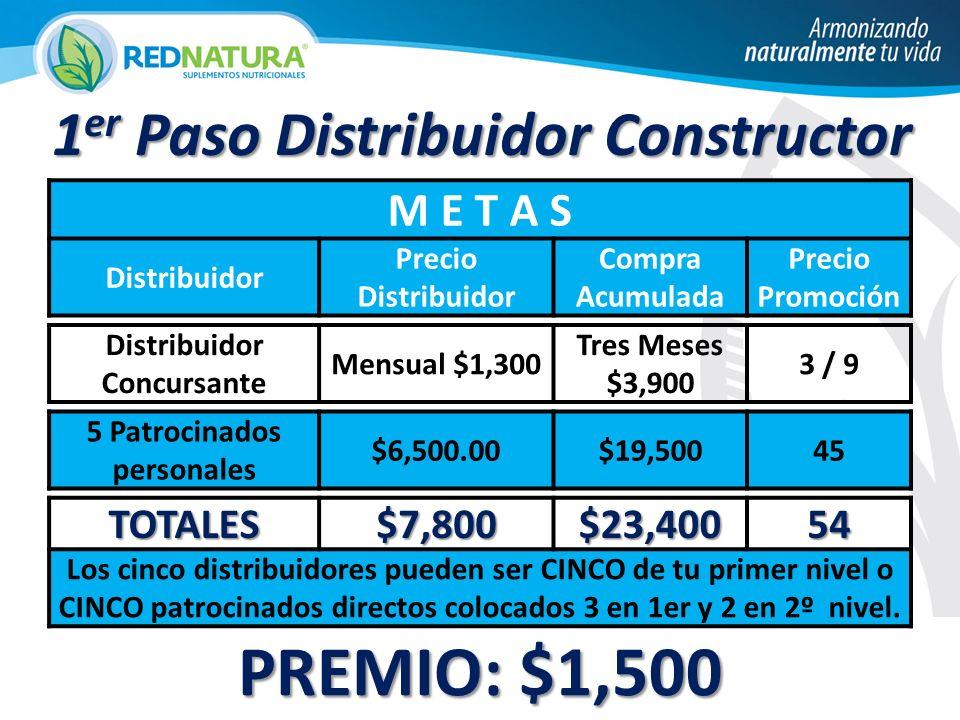 M E T A S Distribuidor Precio Distribuidor Compra Acumulada Precio Promoción Distribuidor Concursante Mensual $1,300 Tres Meses $3,900 3 / 9 5 Patrocinados personales $6,500.00$19,50045 TOTALES$7,800$23,40054 Los cinco distribuidores pueden ser CINCO de tu primer nivel o CINCO patrocinados directos colocados 3 en 1er y 2 en 2º nivel.