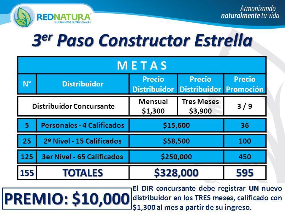 PREMIO: $10,000 M E T A S N°Distribuidor Precio Distribuidor Precio Promoción Distribuidor Concursante Mensual $1,300 Tres Meses $3,900 3 / 9 5Personales - 4 Calificados$15,60036 252º Nivel - 15 Calificados$58,500100 1253er Nivel - 65 Calificados$250,000450 155TOTALES$328,000595 3 er Paso Constructor Estrella UN El DIR concursante debe registrar UN nuevo distribuidor en los TRES meses, calificado con $1,300 al mes a partir de su ingreso.