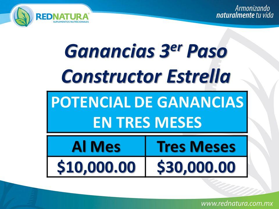 Ganancias 3 er Paso Constructor Estrella POTENCIAL DE GANANCIAS EN TRES MESES Al Mes Tres Meses $10,000.00 $30,000.00