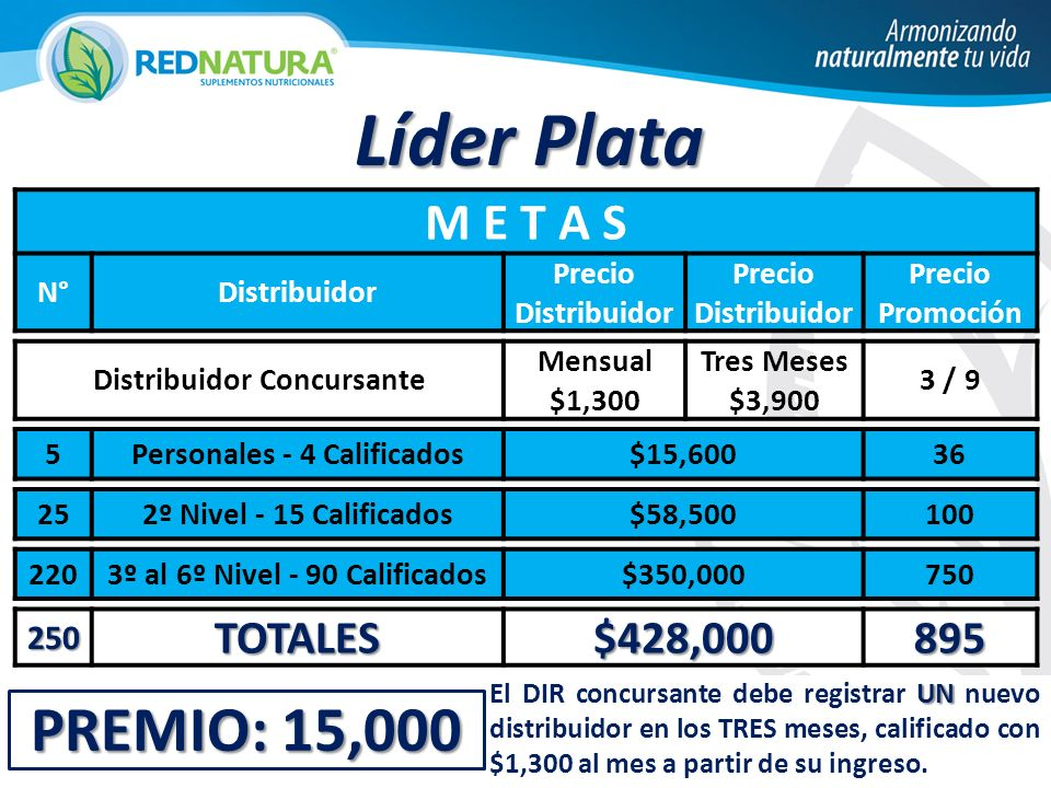 PREMIO: 15,000 Líder Plata M E T A S N°Distribuidor Precio Distribuidor Precio Promoción Distribuidor Concursante Mensual $1,300 Tres Meses $3,900 3 /