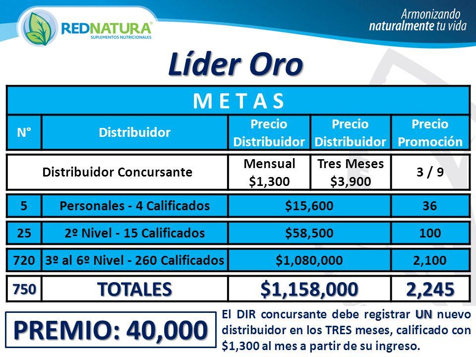 PREMIO: 40,000 Líder Oro M E T A S N°Distribuidor Precio Distribuidor Precio Promoción Distribuidor Concursante Mensual $1,300 Tres Meses $3,900 3 / 9