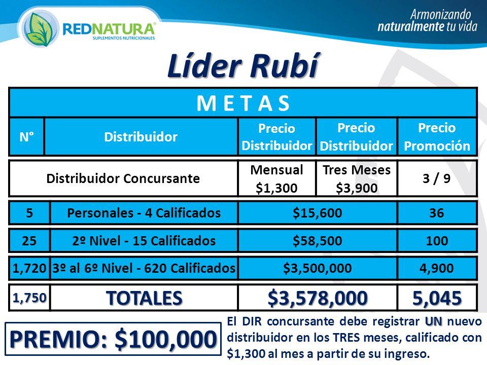 PREMIO: $100,000 Líder Rubí M E T A S N°Distribuidor Precio Distribuidor Precio Promoción Distribuidor Concursante Mensual $1,300 Tres Meses $3,900 3