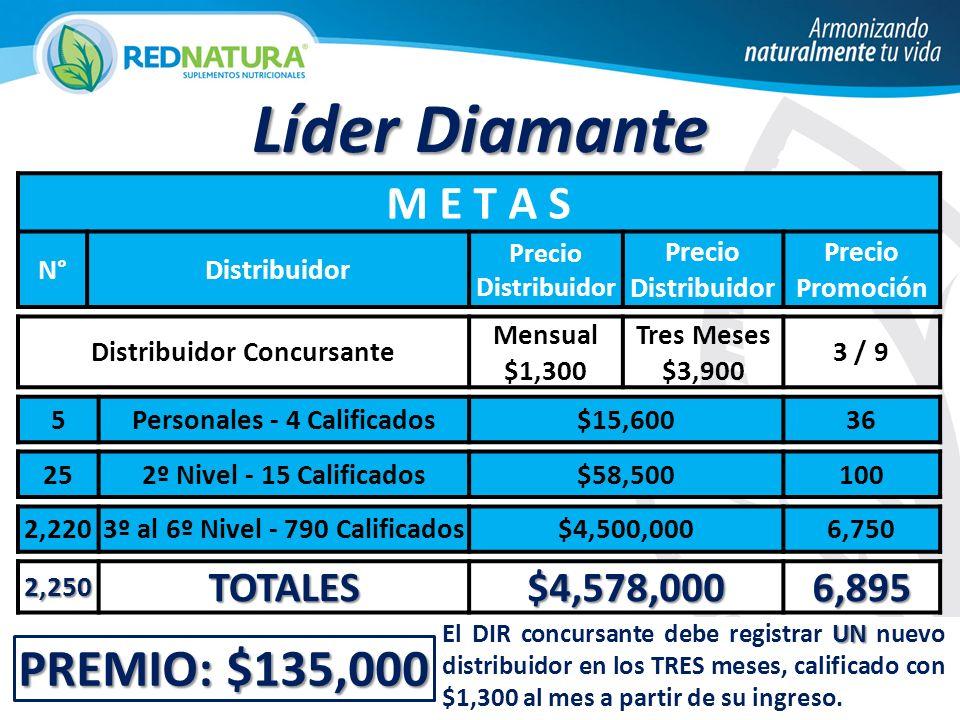 PREMIO: $135,000 Líder Diamante M E T A S N°Distribuidor Precio Distribuidor Precio Promoción Distribuidor Concursante Mensual $1,300 Tres Meses $3,90