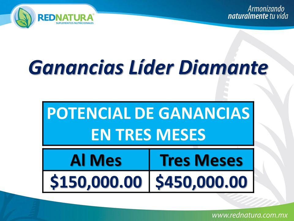 Ganancias Líder Diamante POTENCIAL DE GANANCIAS EN TRES MESES Al Mes Tres Meses $150,000.00 $450,000.00