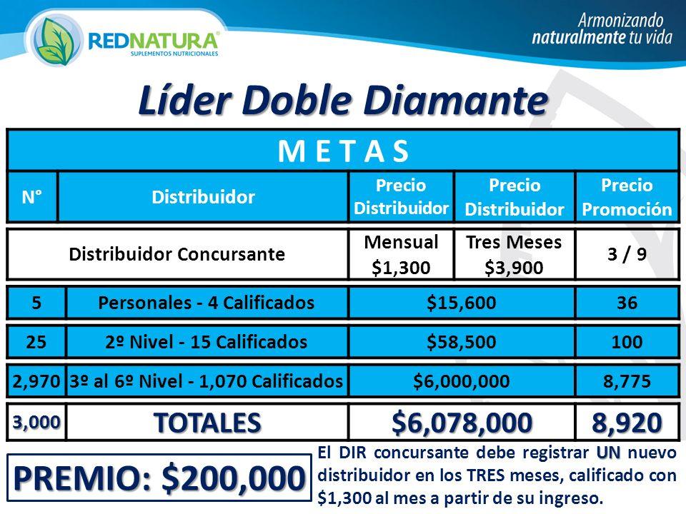 PREMIO: $200,000 Líder Doble Diamante M E T A S N°Distribuidor Precio Distribuidor Precio Promoción Distribuidor Concursante Mensual $1,300 Tres Meses $3,900 3 / 9 5Personales - 4 Calificados$15,60036 252º Nivel - 15 Calificados$58,500100 2,9703º al 6º Nivel - 1,070 Calificados$6,000,0008,775 3,000TOTALES$6,078,0008,920 UN El DIR concursante debe registrar UN nuevo distribuidor en los TRES meses, calificado con $1,300 al mes a partir de su ingreso.