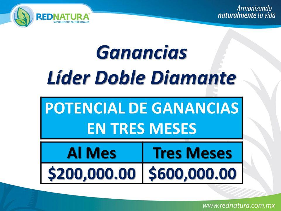 Ganancias Líder Doble Diamante POTENCIAL DE GANANCIAS EN TRES MESES Al Mes Tres Meses $200,000.00 $600,000.00