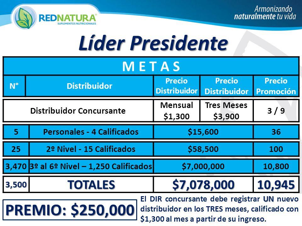 PREMIO: $250,000 Líder Presidente M E T A S N°Distribuidor Precio Distribuidor Precio Promoción Distribuidor Concursante Mensual $1,300 Tres Meses $3,