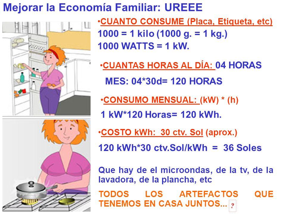 Control de Consumo de Energía: DUCHA ELÉCTRICA Tensión: 220 V Corriente: 30 A Conductor: 10 AWG Potencia: 5400 W Paso 01: Pasar la POTENCIA a Kilo Watts (Watts / 1000) 1000 W = 1 kW 5400 W = .