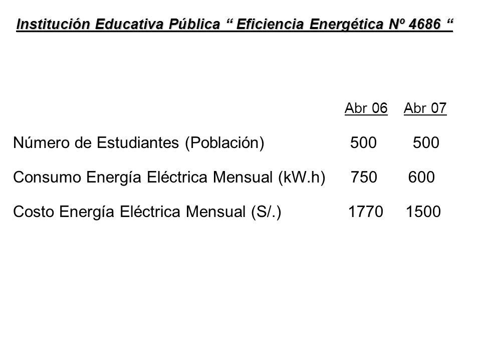 Abr 06 Energía por Estudiante (kW.h / Pob.) 750 / 500 = 1,5 Costo Energía por Estudiante (S/.