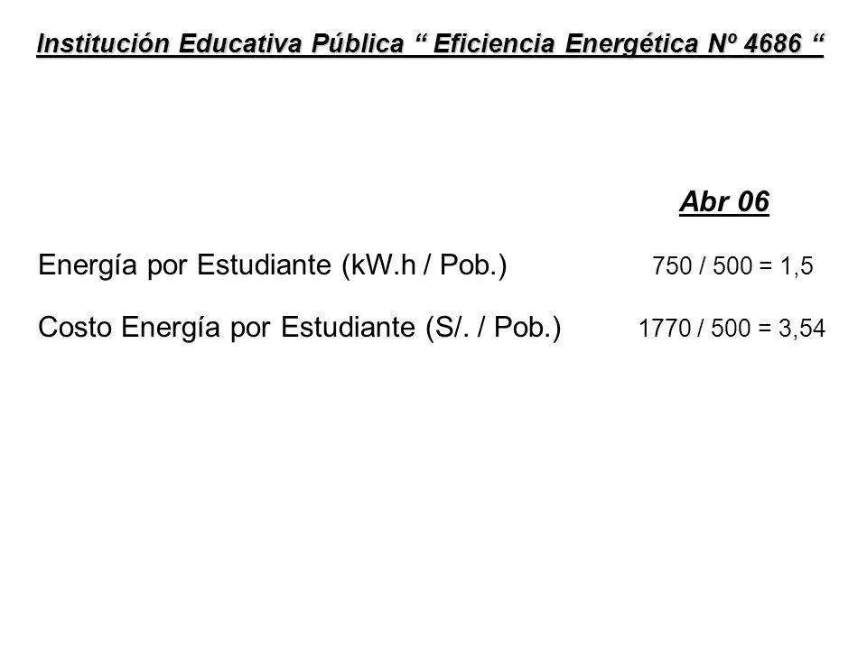 Abr 07 Energía por Estudiante (kW.h / Pob.) 600 / 500 = 1,2 Costo Energía por Estudiante (S/.