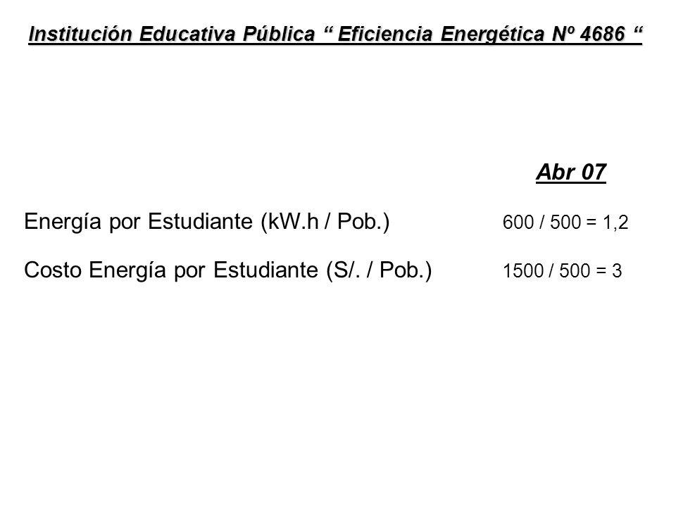 Energía por Estudiante (kW.h / Estudiante) Costo Energía por Estudiante (S/.