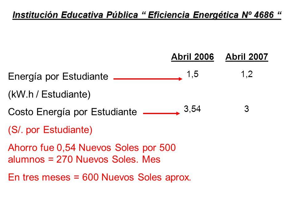 Institución Educativa Pública Eficiencia Energética Nº 4686 Institución Educativa Pública Eficiencia Energética Nº 4686 Costo Energía por Estudiante (Nuevos Soles por Estudiante) Años AbrilMayoJunio 3,0 4,0 3,5 X X ¿Cual será la tendencia de ustedes el próximo mes.