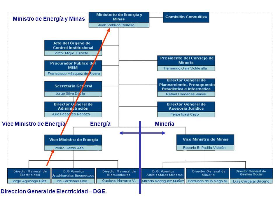 Energía Primaria: Provistas por la Naturaleza: Petróleo Crudo, Gas Natural, Carbón, leña, etc...