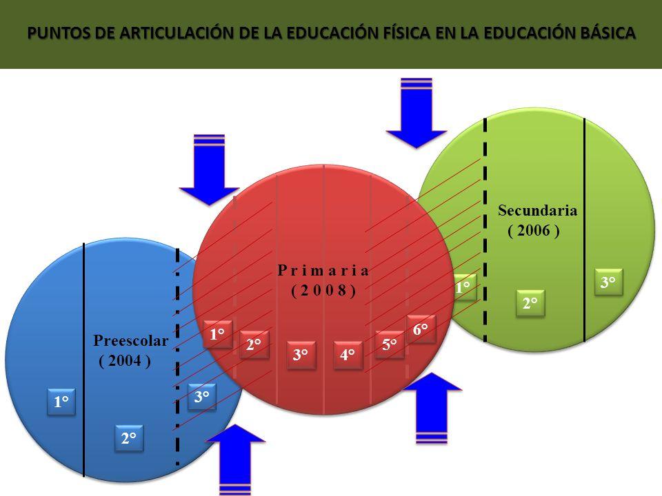 Secundaria ( 2006 ) Secundaria ( 2006 ) 1° 2° 3° Preescolar ( 2004 ) Preescolar ( 2004 ) 1° 2° 3° P r i m a r i a ( 2 0 0 8 ) P r i m a r i a ( 2 0 0