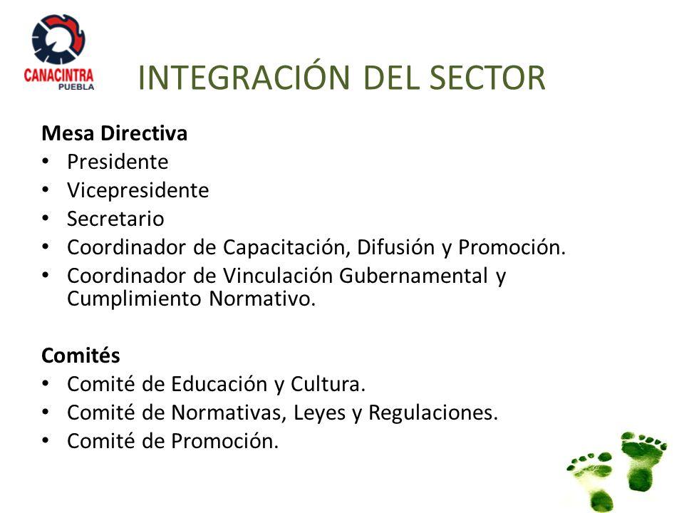 INTEGRACIÓN DEL SECTOR Mesa Directiva Presidente Vicepresidente Secretario Coordinador de Capacitación, Difusión y Promoción. Coordinador de Vinculaci