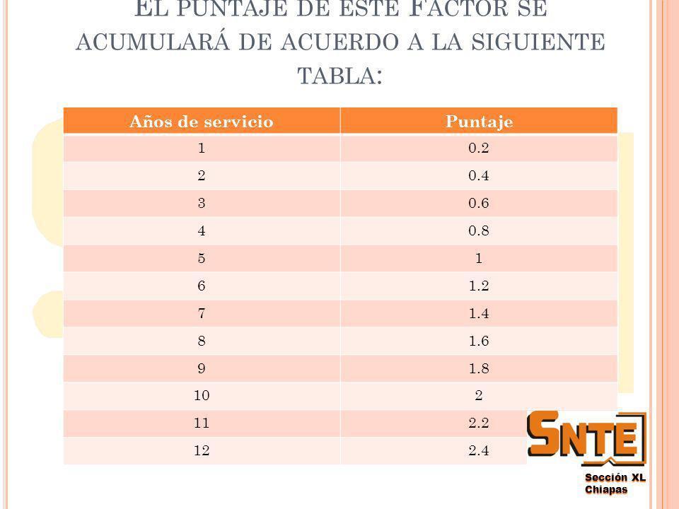 Sección XL Chiapas A NTIGÜEDAD.