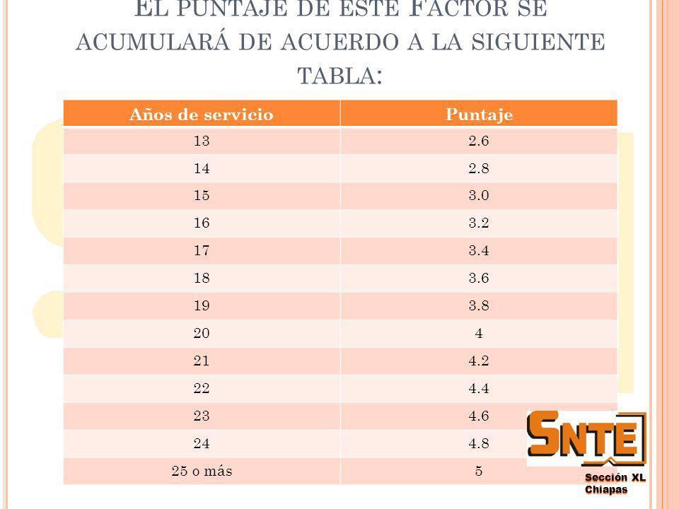 Sección XL Chiapas E L PUNTAJE DE ESTE F ACTOR SE ACUMULARÁ DE ACUERDO A LA SIGUIENTE TABLA : Años de servicioPuntaje 10.2 20.4 30.6 40.8 51 61.2 71.4 81.6 91.8 102 112.2 122.4