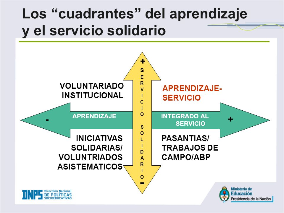 VOLUNTARIADO INSTITUCIONAL + PASANTIAS/ TRABAJOS DE CAMPO/ABP INICIATIVAS SOLIDARIAS/ VOLUNTRIADOS ASISTEMATICOS APRENDIZAJE INTEGRADO AL SERVICIO - L