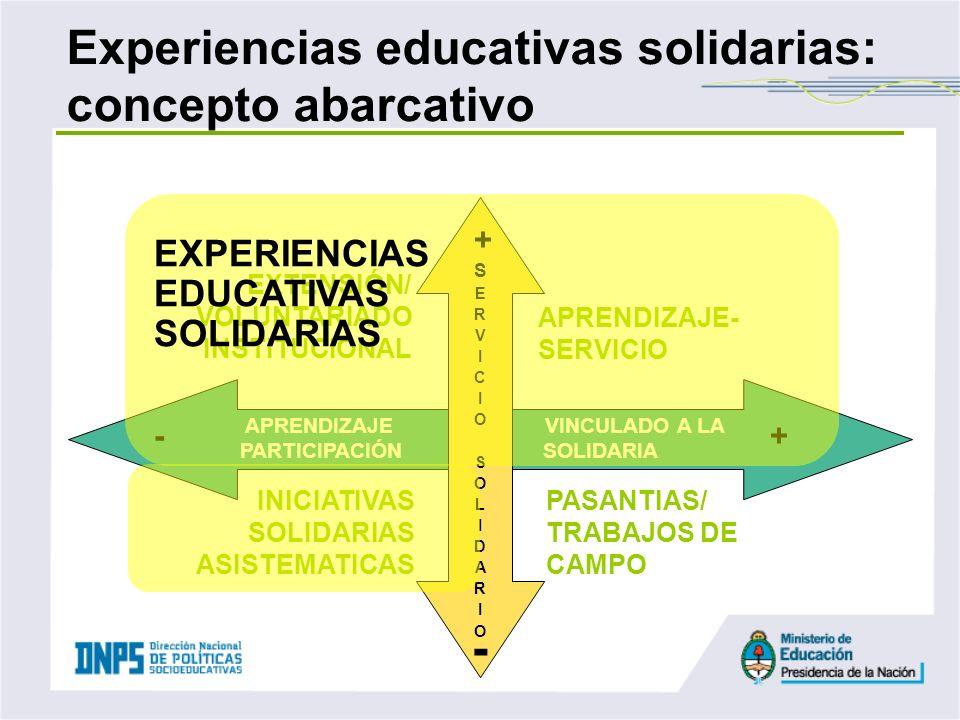 Experiencias educativas solidarias: concepto abarcativo APRENDIZAJE- SERVICIO EXTENSIÓN/ VOLUNTARIADO INSTITUCIONAL + PASANTIAS/ TRABAJOS DE CAMPO INI