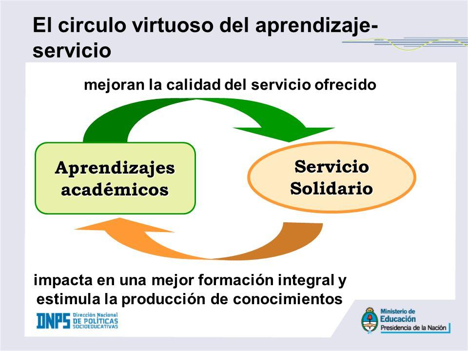 mejoran la calidad del servicio ofrecido impacta en una mejor formación integral y estimula la producción de conocimientos Aprendizajes académicos Ser