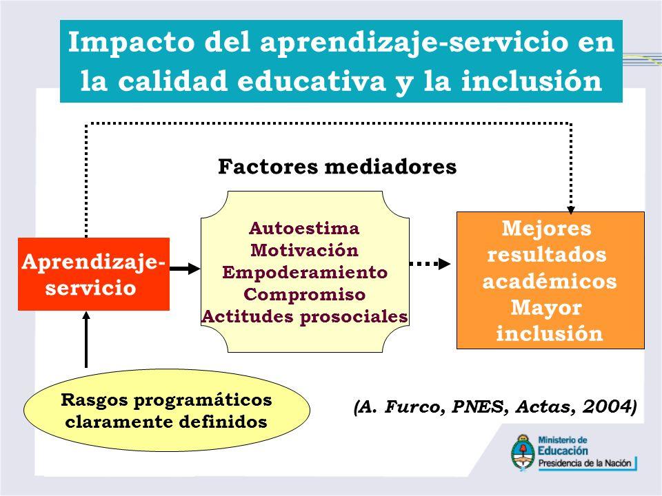 Impacto del aprendizaje-servicio en la calidad educativa y la inclusión Aprendizaje- servicio Mejores resultados académicos Mayor inclusión Autoestima