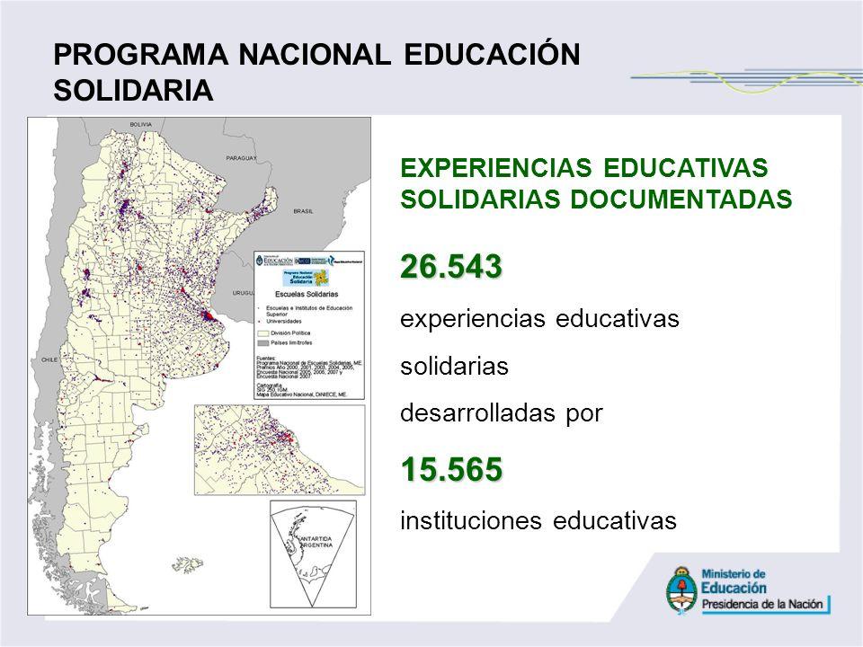 EXPERIENCIAS EDUCATIVAS SOLIDARIAS DOCUMENTADAS26.543 experiencias educativas solidarias desarrolladas por15.565 instituciones educativas PROGRAMA NAC