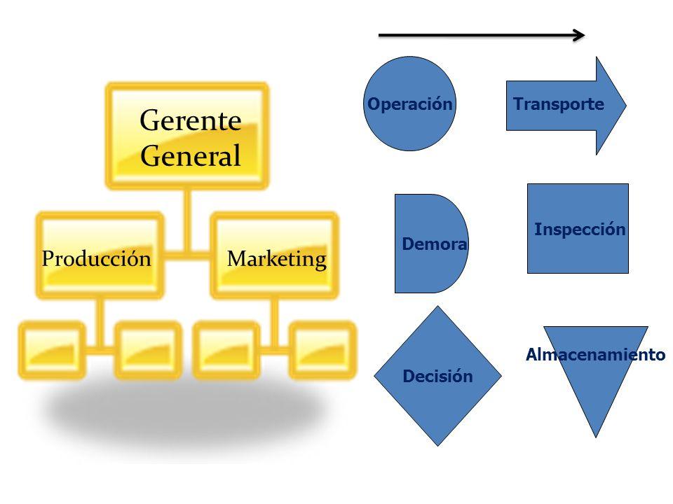 Transporte Operación Inspección Decisión Demora Almacenamiento Gerente General ProducciónMarketing